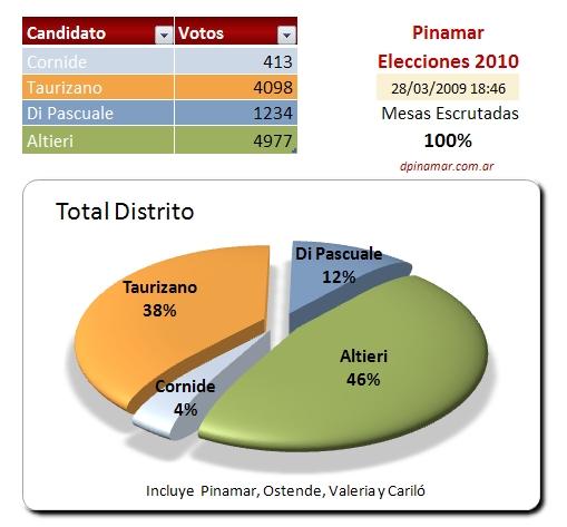 resultados del escrutinio elecciones 2010 pinamar