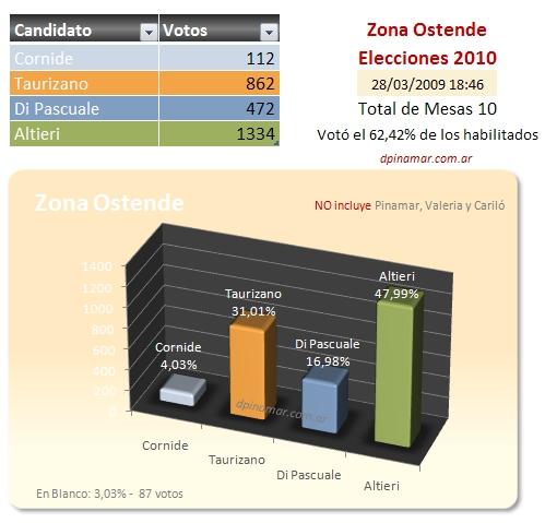 datos eleccion zona ostende