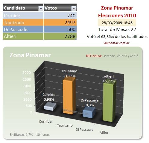 datos eleccion zona pinamar