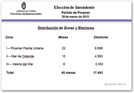 zonas,mesas y electores total