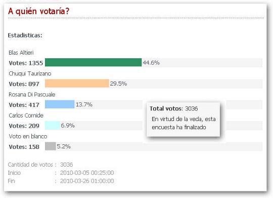encuesta finalizada elecciones 2010 pinamar