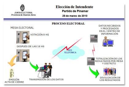 diagrama electoral